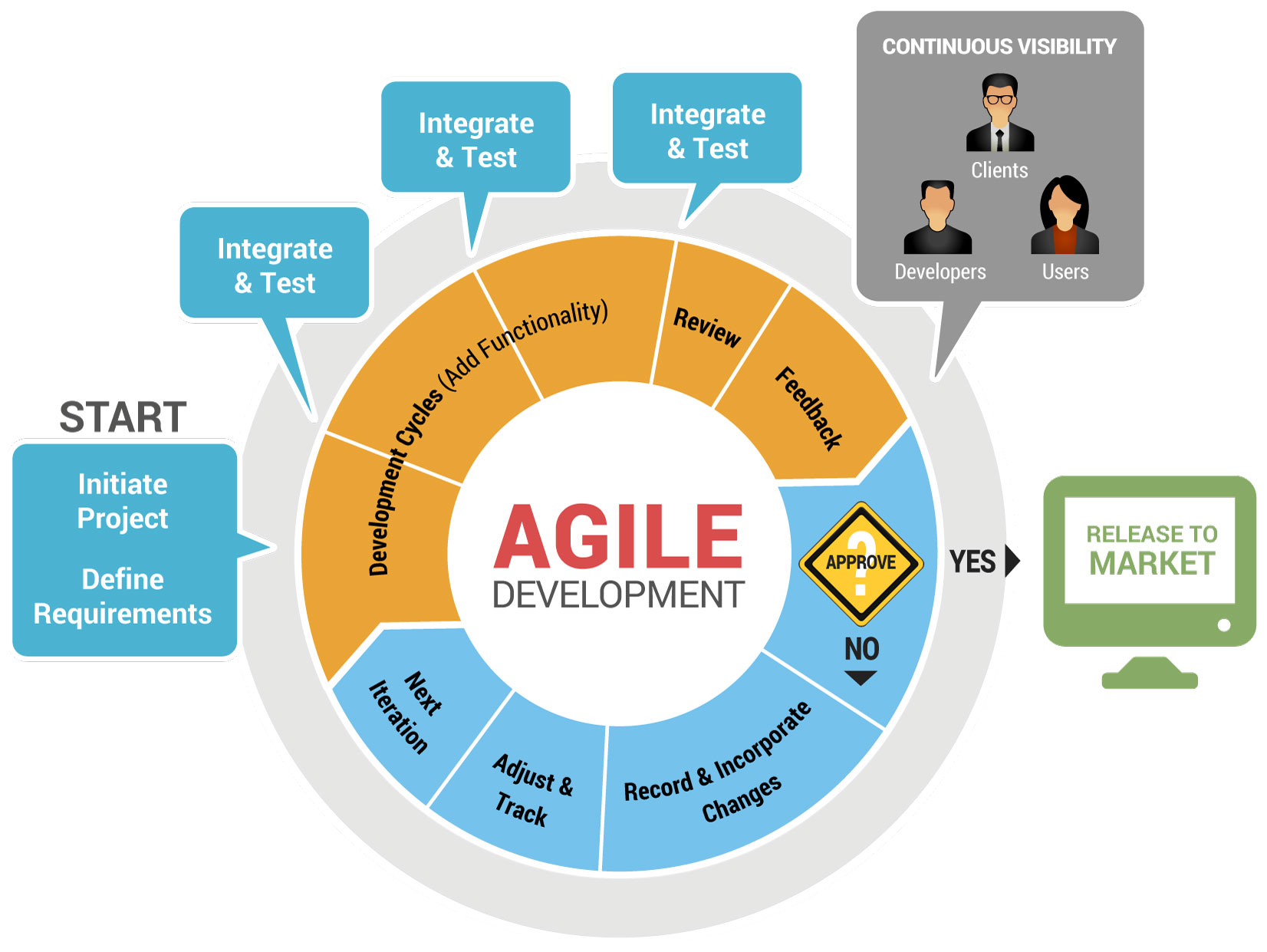 images of agile process diagram   diagramsagile process diagram photo album diagrams